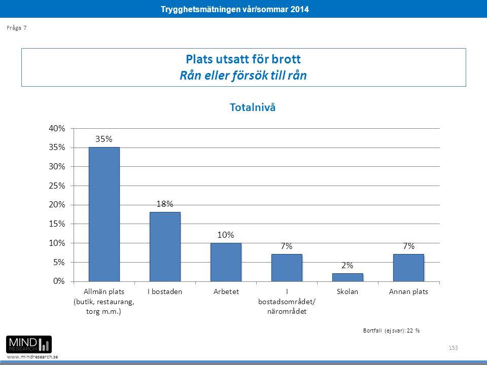 Trygghetsmätningen vår/sommar 2014 www.mindresearch.se 153 Plats utsatt för brott Rån eller försök till rån Fråga 7 Bortfall (ej svar): 22 %
