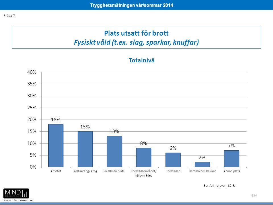 Trygghetsmätningen vår/sommar 2014 www.mindresearch.se 154 Plats utsatt för brott Fysiskt våld (t.ex. slag, sparkar, knuffar) Fråga 7 Bortfall (ej sva