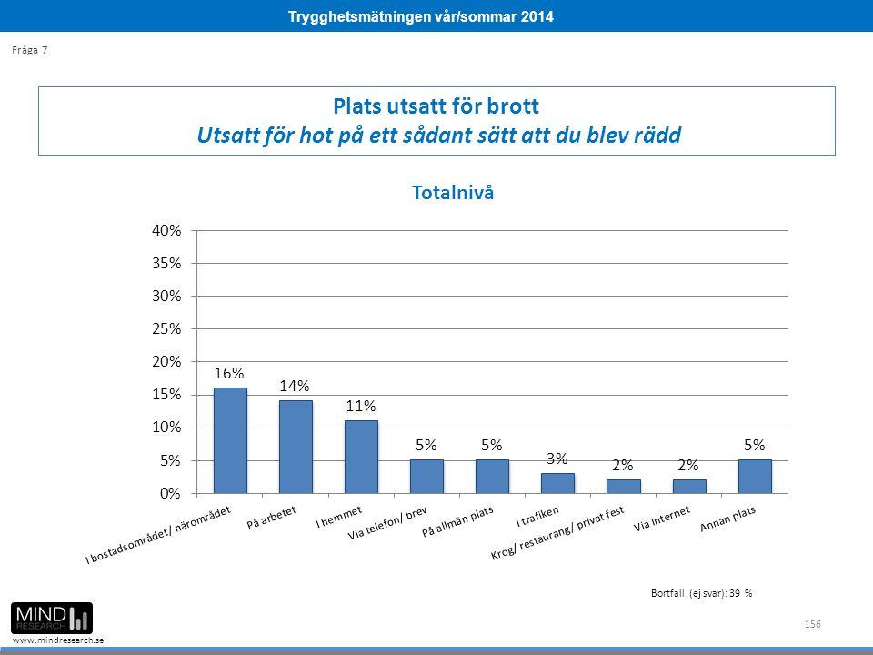 Trygghetsmätningen vår/sommar 2014 www.mindresearch.se 156 Plats utsatt för brott Utsatt för hot på ett sådant sätt att du blev rädd Fråga 7 Bortfall (ej svar): 39 %