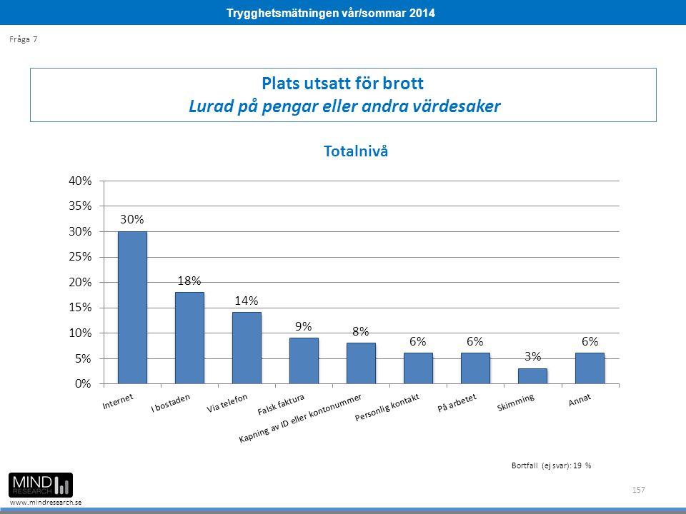 Trygghetsmätningen vår/sommar 2014 www.mindresearch.se 157 Plats utsatt för brott Lurad på pengar eller andra värdesaker Fråga 7 Bortfall (ej svar): 19 %
