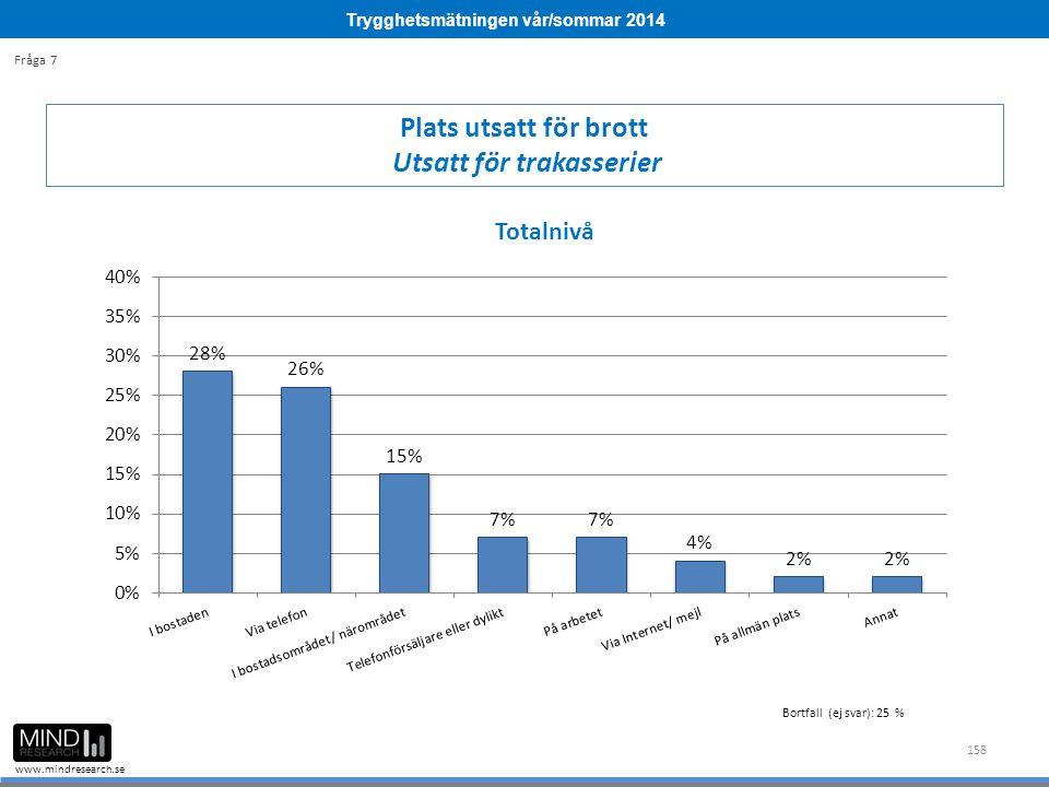 Trygghetsmätningen vår/sommar 2014 www.mindresearch.se 158 Plats utsatt för brott Utsatt för trakasserier Fråga 7 Bortfall (ej svar): 25 %