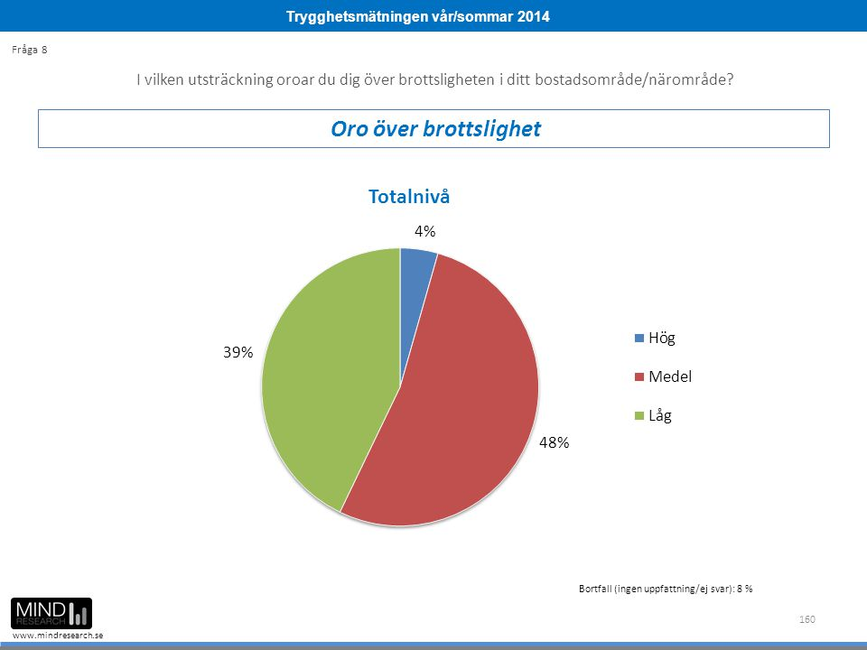 Trygghetsmätningen vår/sommar 2014 www.mindresearch.se 160 Bortfall (ingen uppfattning/ej svar): 8 % I vilken utsträckning oroar du dig över brottslig