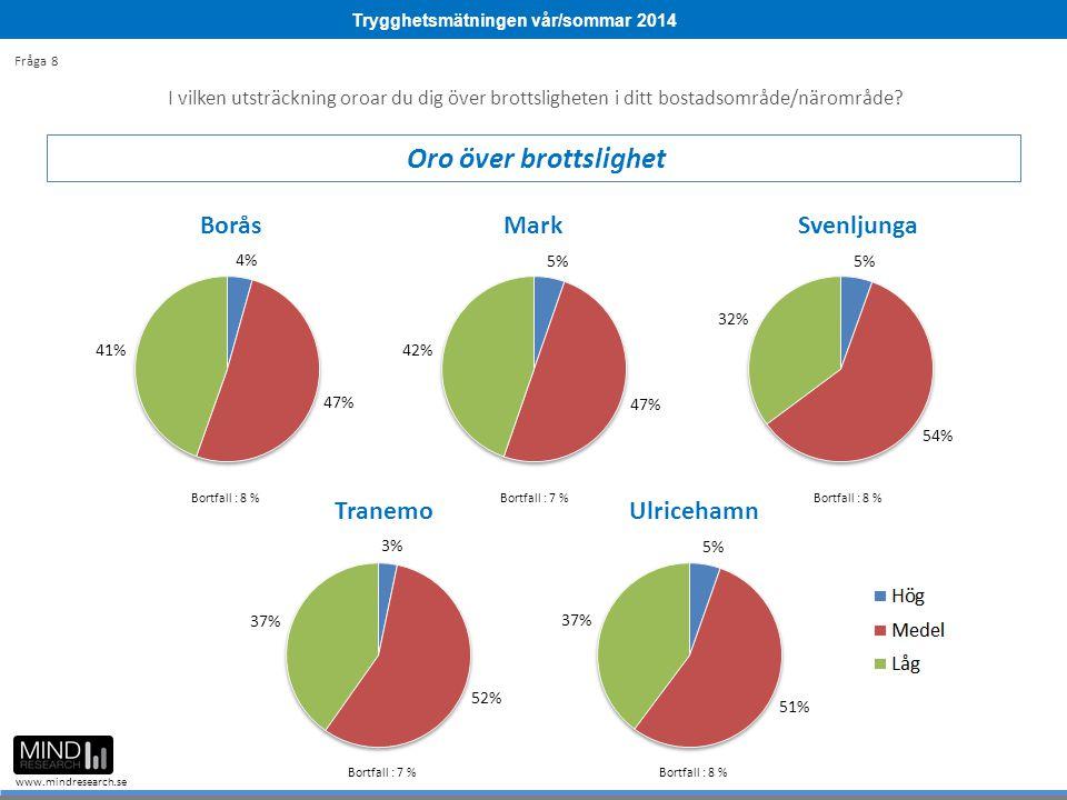 Trygghetsmätningen vår/sommar 2014 www.mindresearch.se I vilken utsträckning oroar du dig över brottsligheten i ditt bostadsområde/närområde? Oro över