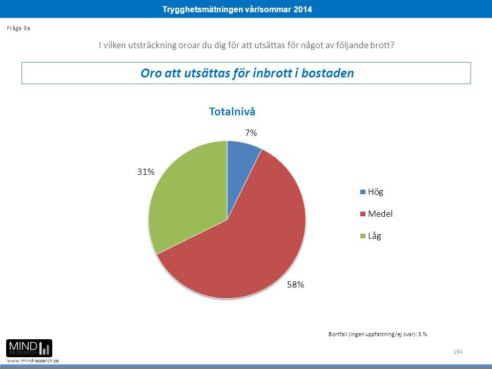 Trygghetsmätningen vår/sommar 2014 www.mindresearch.se 164 Bortfall (ingen uppfattning/ej svar): 3 % I vilken utsträckning oroar du dig för att utsätt