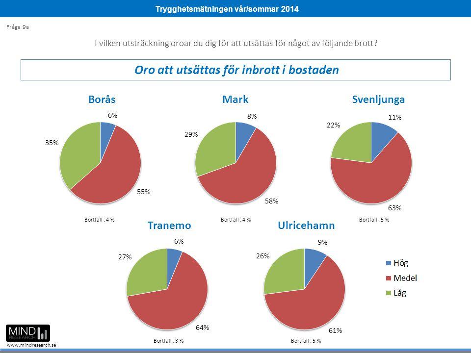 Trygghetsmätningen vår/sommar 2014 www.mindresearch.se Bortfall : 4 % Bortfall : 5 % Bortfall : 3 % Bortfall : 5 % I vilken utsträckning oroar du dig för att utsättas för något av följande brott.