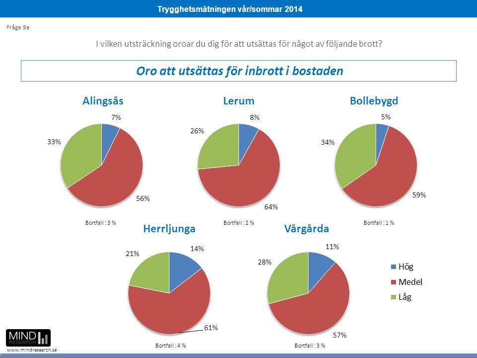 Trygghetsmätningen vår/sommar 2014 www.mindresearch.se Bortfall : 3 %Bortfall : 2 %Bortfall : 1 % Bortfall : 4 % Bortfall : 3 % I vilken utsträckning oroar du dig för att utsättas för något av följande brott.