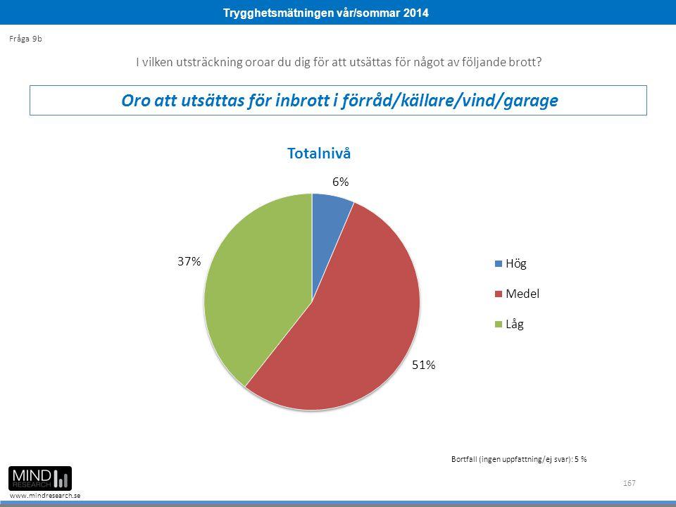 Trygghetsmätningen vår/sommar 2014 www.mindresearch.se 167 Bortfall (ingen uppfattning/ej svar): 5 % I vilken utsträckning oroar du dig för att utsättas för något av följande brott.