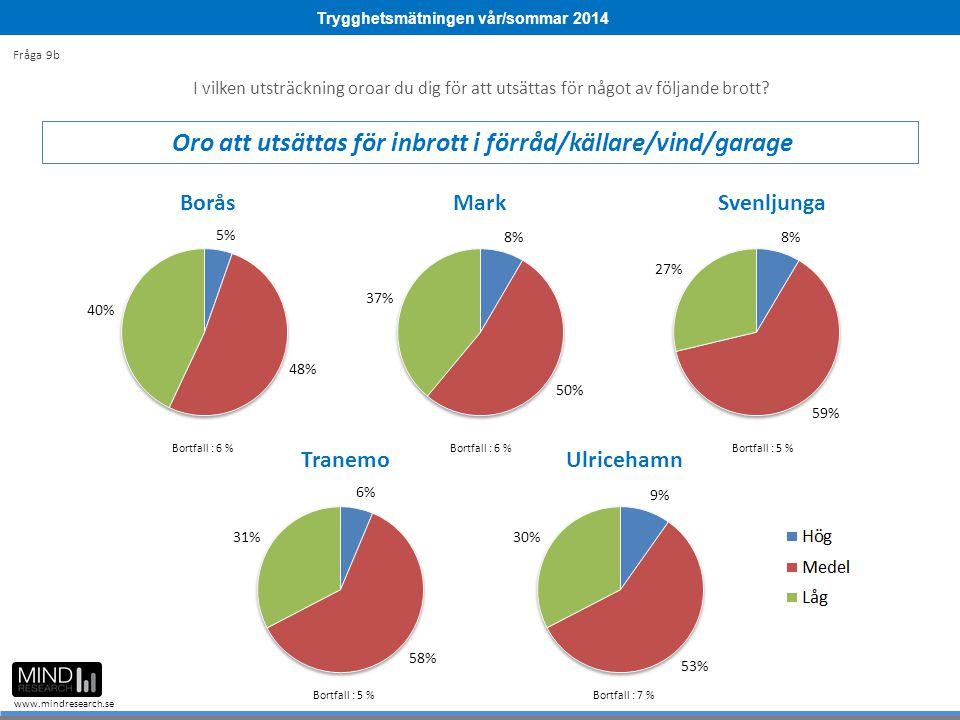 Trygghetsmätningen vår/sommar 2014 www.mindresearch.se Bortfall : 6 % Bortfall : 5 % Bortfall : 7 % I vilken utsträckning oroar du dig för att utsättas för något av följande brott.
