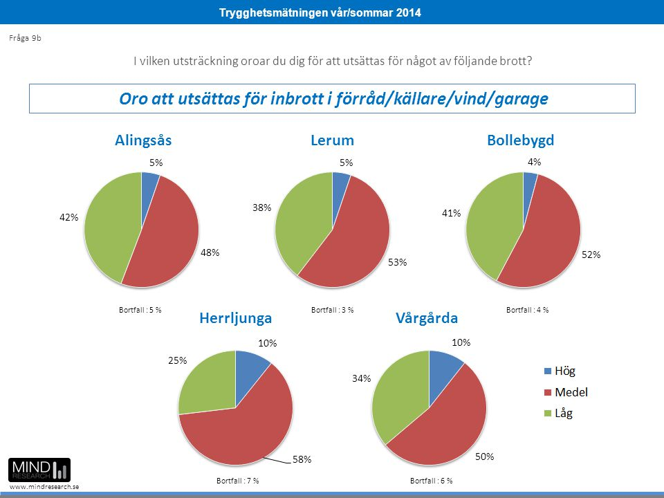Trygghetsmätningen vår/sommar 2014 www.mindresearch.se Bortfall : 5 %Bortfall : 3 %Bortfall : 4 % Bortfall : 7 % Bortfall : 6 % I vilken utsträckning oroar du dig för att utsättas för något av följande brott.