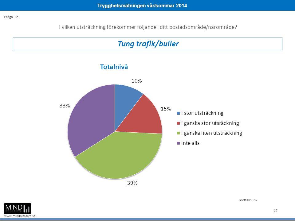 Trygghetsmätningen vår/sommar 2014 www.mindresearch.se 17 I vilken utsträckning förekommer följande i ditt bostadsområde/närområde? Tung trafik/buller