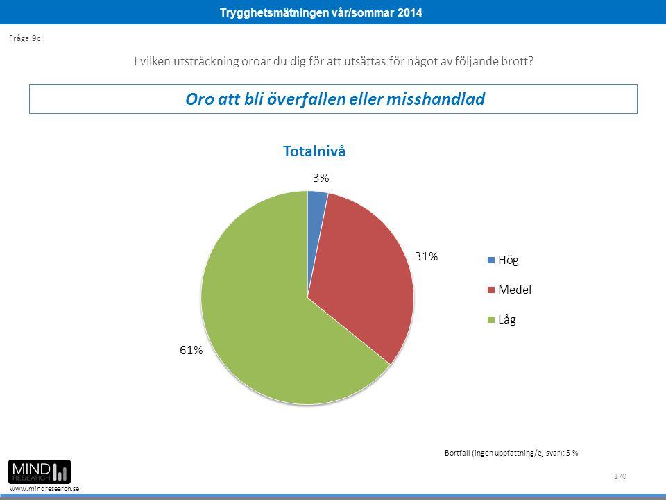 Trygghetsmätningen vår/sommar 2014 www.mindresearch.se 170 Bortfall (ingen uppfattning/ej svar): 5 % I vilken utsträckning oroar du dig för att utsätt