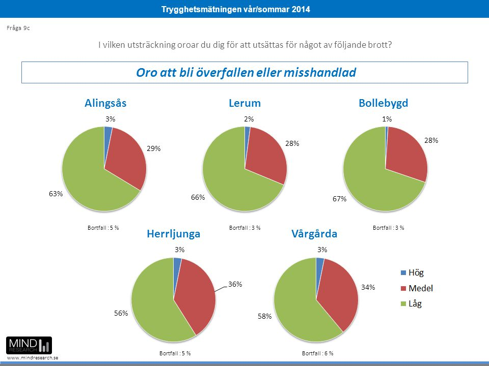 Trygghetsmätningen vår/sommar 2014 www.mindresearch.se Bortfall : 5 %Bortfall : 3 % Bortfall : 5 % Bortfall : 6 % I vilken utsträckning oroar du dig för att utsättas för något av följande brott.
