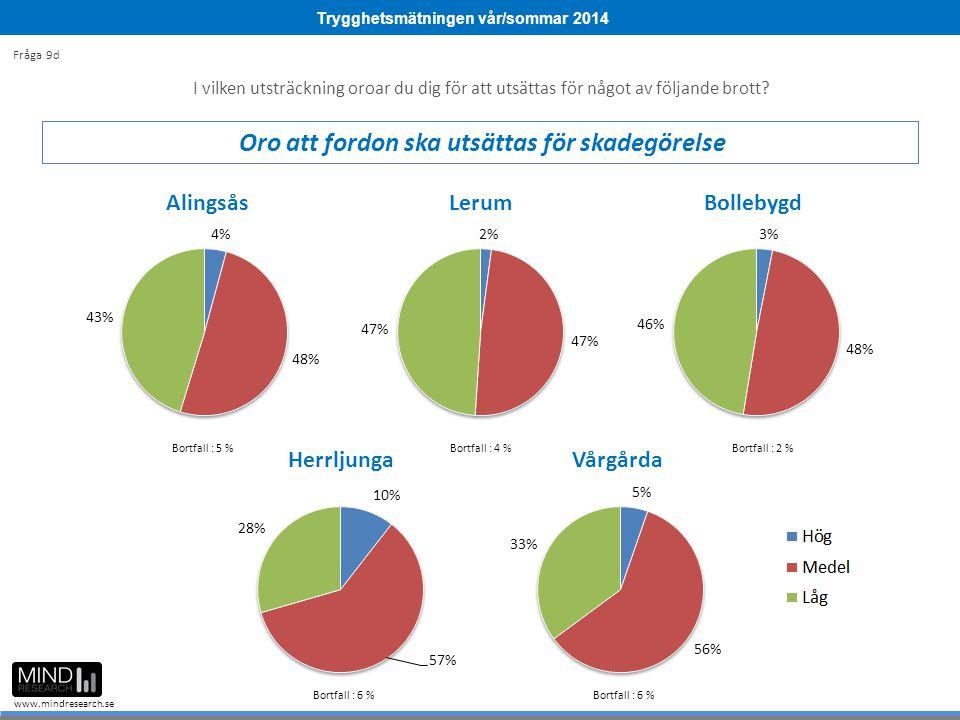 Trygghetsmätningen vår/sommar 2014 www.mindresearch.se Bortfall : 5 %Bortfall : 4 %Bortfall : 2 % Bortfall : 6 % I vilken utsträckning oroar du dig för att utsättas för något av följande brott.