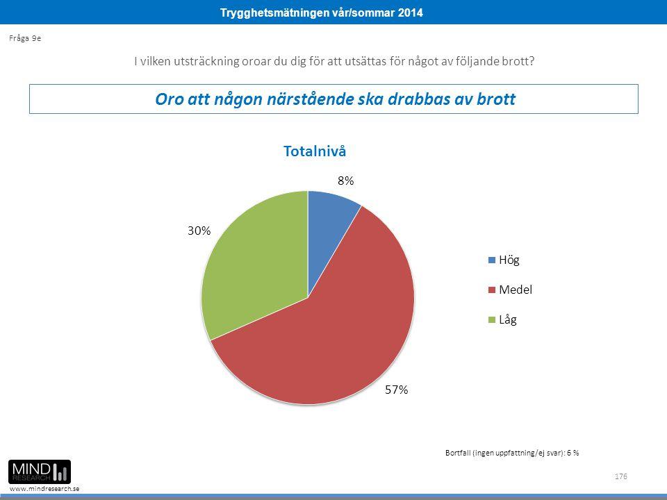 Trygghetsmätningen vår/sommar 2014 www.mindresearch.se 176 Bortfall (ingen uppfattning/ej svar): 6 % I vilken utsträckning oroar du dig för att utsätt
