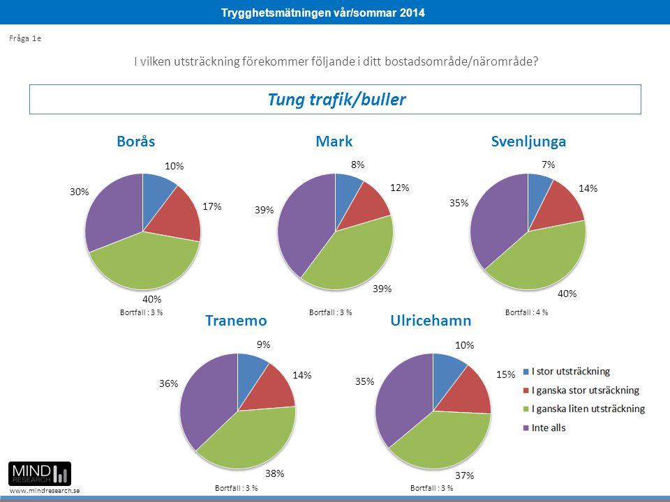 Trygghetsmätningen vår/sommar 2014 www.mindresearch.se I vilken utsträckning förekommer följande i ditt bostadsområde/närområde? Tung trafik/buller Fr