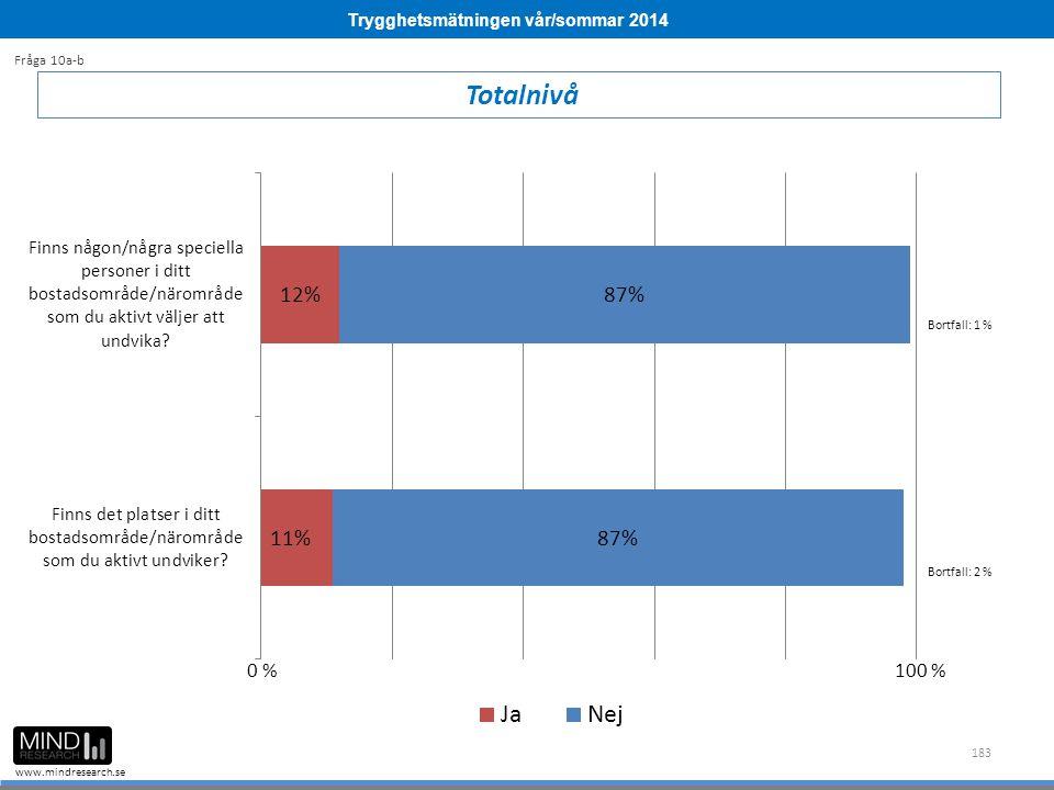 Trygghetsmätningen vår/sommar 2014 www.mindresearch.se 183 Totalnivå Fråga 10a-b Bortfall: 1 % Bortfall: 2 % 0 %100 %
