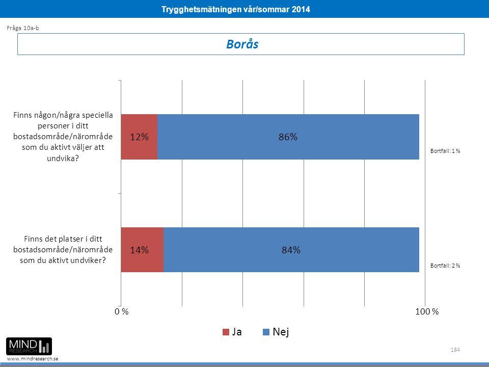 Trygghetsmätningen vår/sommar 2014 www.mindresearch.se 184 Borås Fråga 10a-b Bortfall: 1 % Bortfall: 2 % 0 %100 %
