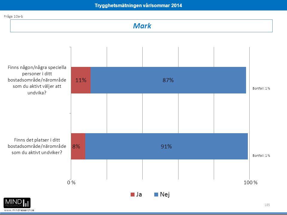 Trygghetsmätningen vår/sommar 2014 www.mindresearch.se 185 Mark Fråga 10a-b Bortfall: 1 % 0 %100 %