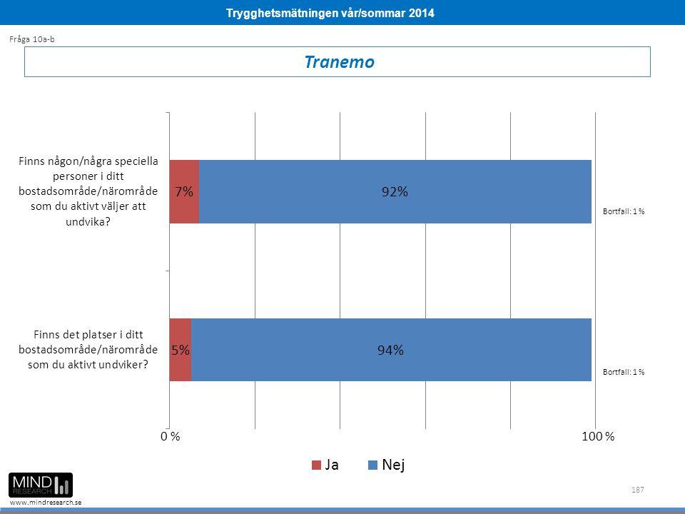 Trygghetsmätningen vår/sommar 2014 www.mindresearch.se 187 Tranemo Fråga 10a-b Bortfall: 1 % 0 %100 %