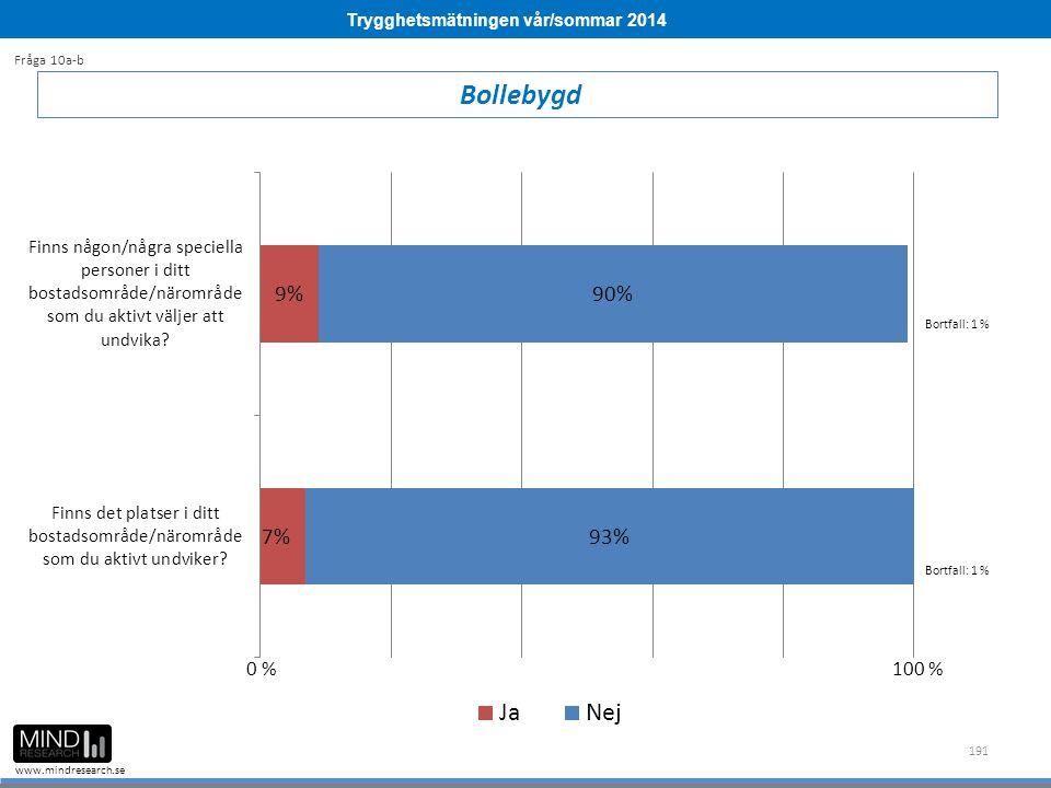 Trygghetsmätningen vår/sommar 2014 www.mindresearch.se 191 Bollebygd Fråga 10a-b Bortfall: 1 % 0 %100 %