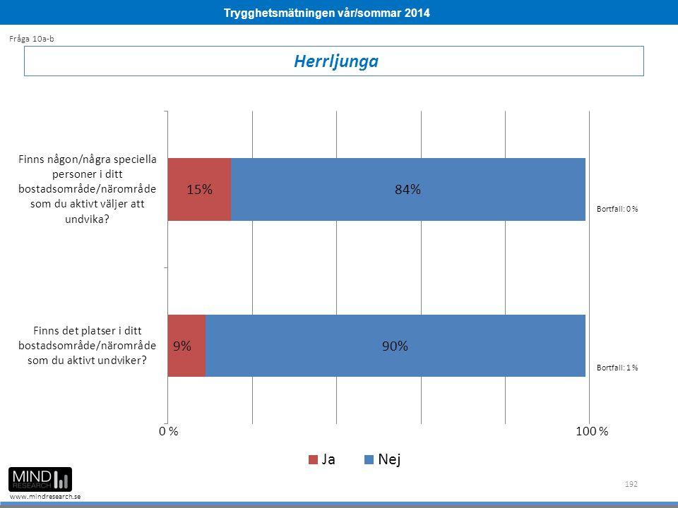 Trygghetsmätningen vår/sommar 2014 www.mindresearch.se 192 Herrljunga Fråga 10a-b Bortfall: 0 % Bortfall: 1 % 0 %100 %