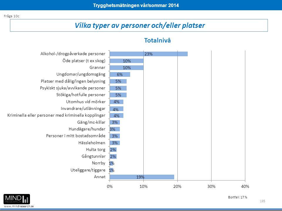Trygghetsmätningen vår/sommar 2014 www.mindresearch.se 195 Vilka typer av personer och/eller platser Fråga 10c Totalnivå Bortfall: 17 %