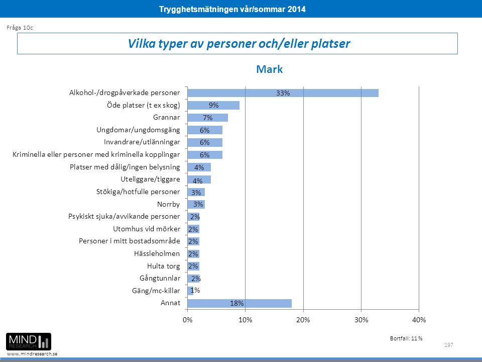 Trygghetsmätningen vår/sommar 2014 www.mindresearch.se 197 Vilka typer av personer och/eller platser Fråga 10c Mark Bortfall: 11 %