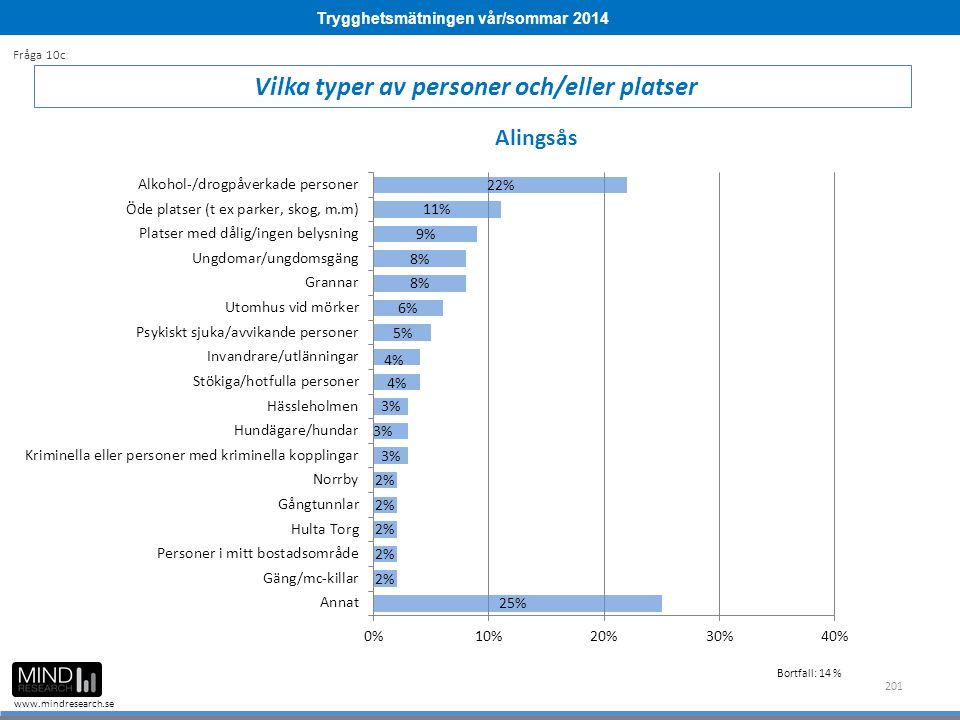 Trygghetsmätningen vår/sommar 2014 www.mindresearch.se 201 Vilka typer av personer och/eller platser Fråga 10c Alingsås Bortfall: 14 %
