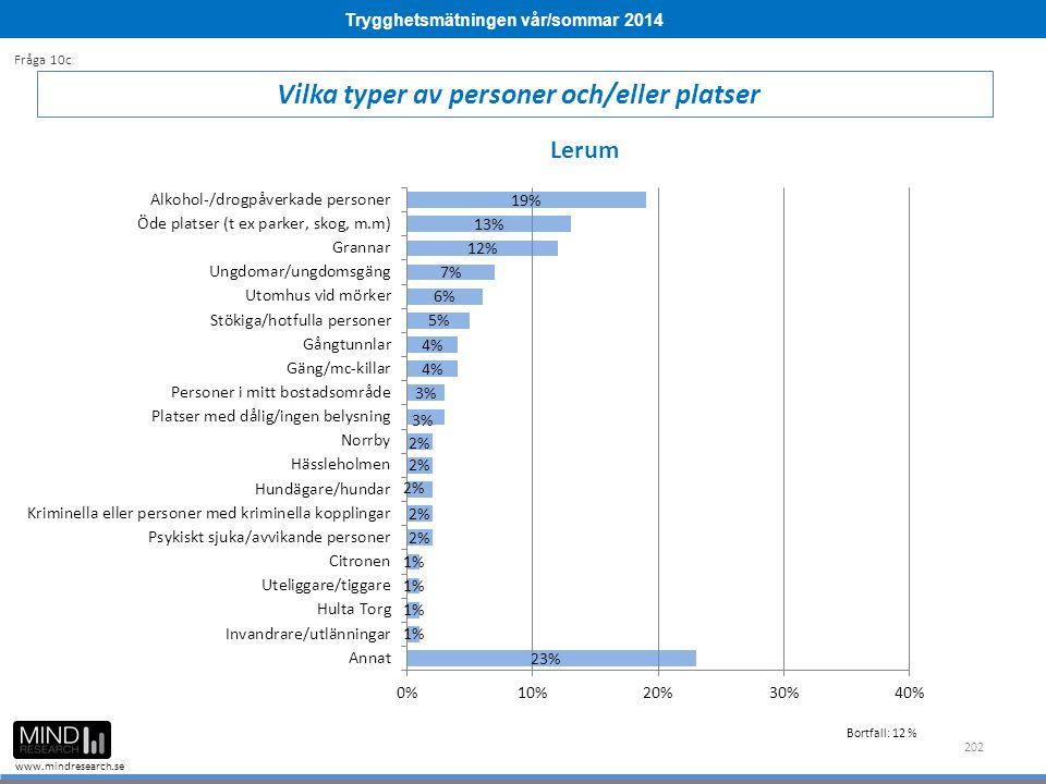 Trygghetsmätningen vår/sommar 2014 www.mindresearch.se 202 Vilka typer av personer och/eller platser Fråga 10c Lerum Bortfall: 12 %