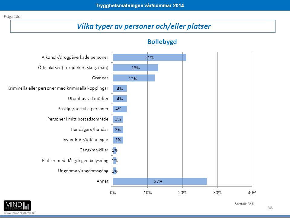 Trygghetsmätningen vår/sommar 2014 www.mindresearch.se 203 Vilka typer av personer och/eller platser Fråga 10c Bollebygd Bortfall: 22 %