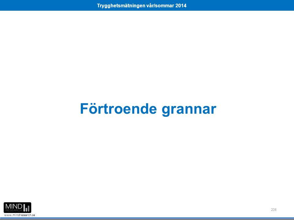 Trygghetsmätningen vår/sommar 2014 www.mindresearch.se Förtroende grannar 206