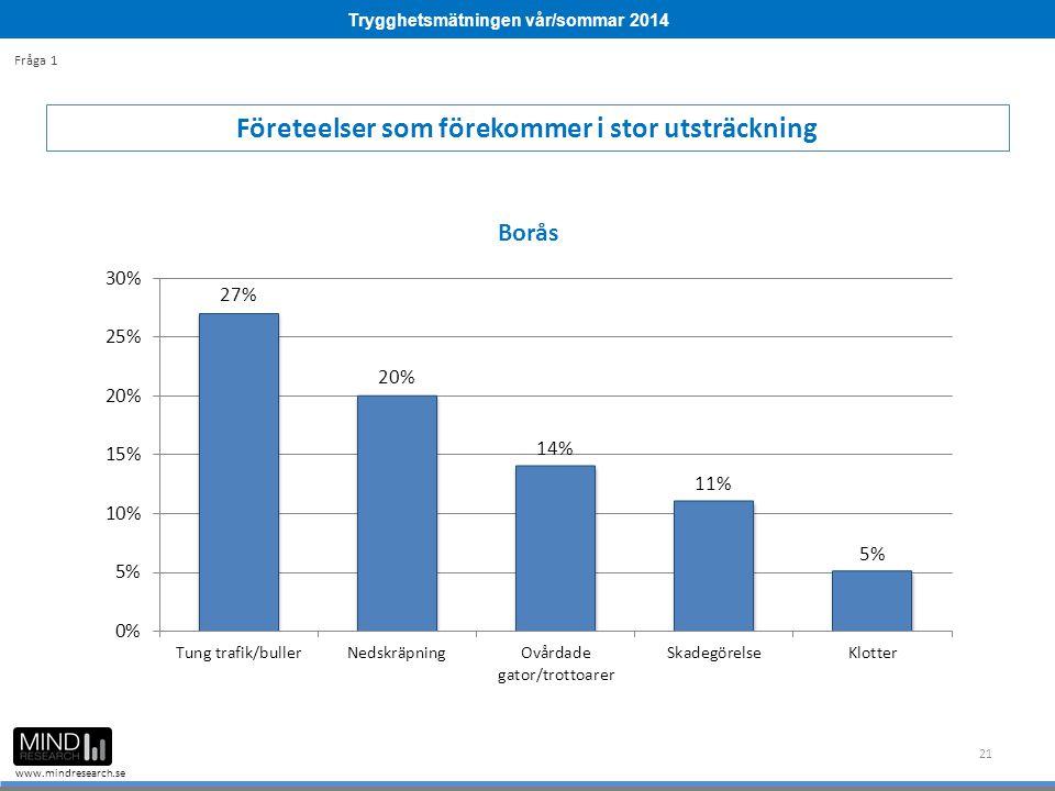 Trygghetsmätningen vår/sommar 2014 www.mindresearch.se 21 Företeelser som förekommer i stor utsträckning Fråga 1