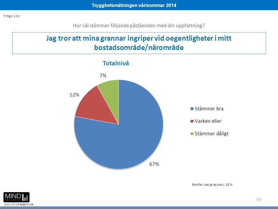 Trygghetsmätningen vår/sommar 2014 www.mindresearch.se 210 Hur väl stämmer följande påståenden med din uppfattning.
