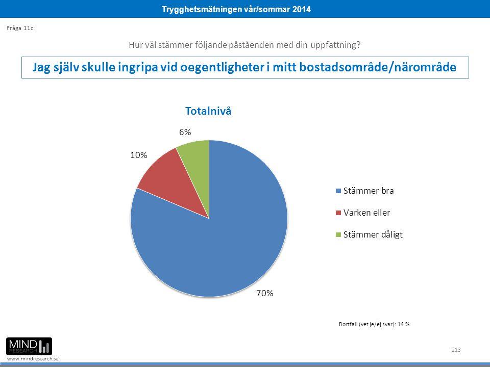 Trygghetsmätningen vår/sommar 2014 www.mindresearch.se 213 Hur väl stämmer följande påståenden med din uppfattning.