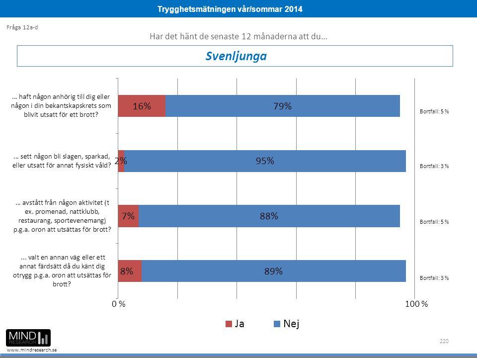 Trygghetsmätningen vår/sommar 2014 www.mindresearch.se 220 Svenljunga Fråga 12a-d Bortfall: 5 % Bortfall: 3 % 0 %100 % Har det hänt de senaste 12 månaderna att du… Bortfall: 5 % Bortfall: 3 %