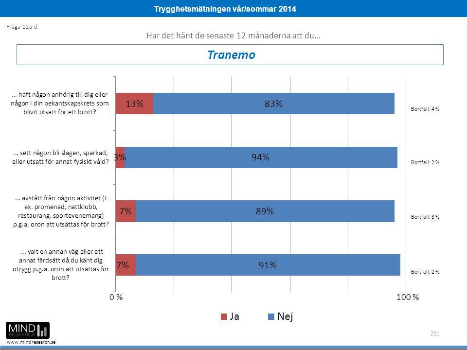 Trygghetsmätningen vår/sommar 2014 www.mindresearch.se 221 Tranemo Fråga 12a-d Bortfall: 4 % Bortfall: 2 % 0 %100 % Har det hänt de senaste 12 månaderna att du… Bortfall: 3 % Bortfall: 2 %