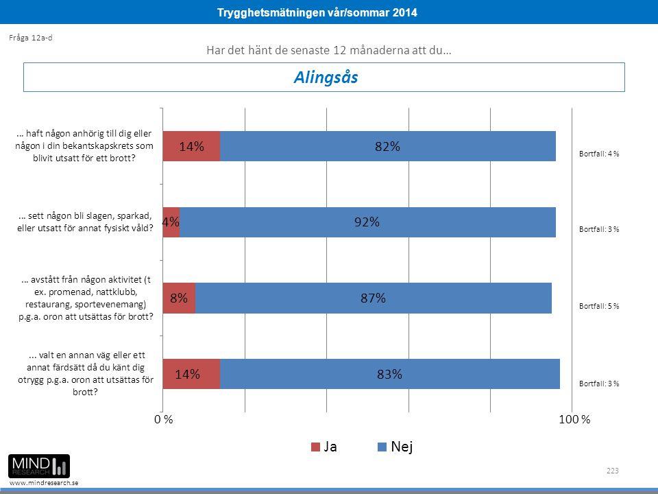 Trygghetsmätningen vår/sommar 2014 www.mindresearch.se 223 Alingsås Fråga 12a-d Bortfall: 4 % Bortfall: 3 % 0 %100 % Har det hänt de senaste 12 månaderna att du… Bortfall: 5 % Bortfall: 3 %