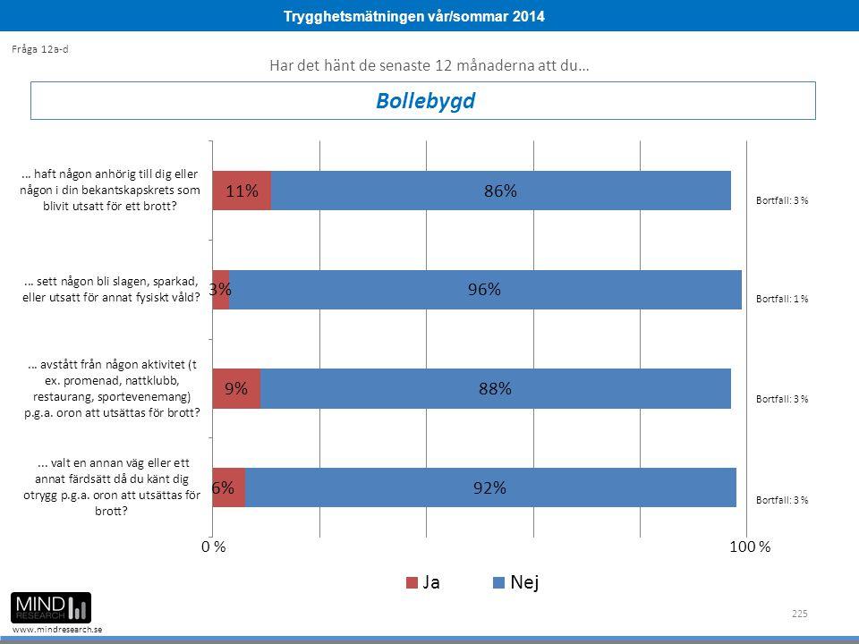 Trygghetsmätningen vår/sommar 2014 www.mindresearch.se 225 Bollebygd Fråga 12a-d Bortfall: 3 % Bortfall: 1 % 0 %100 % Har det hänt de senaste 12 månaderna att du… Bortfall: 3 %
