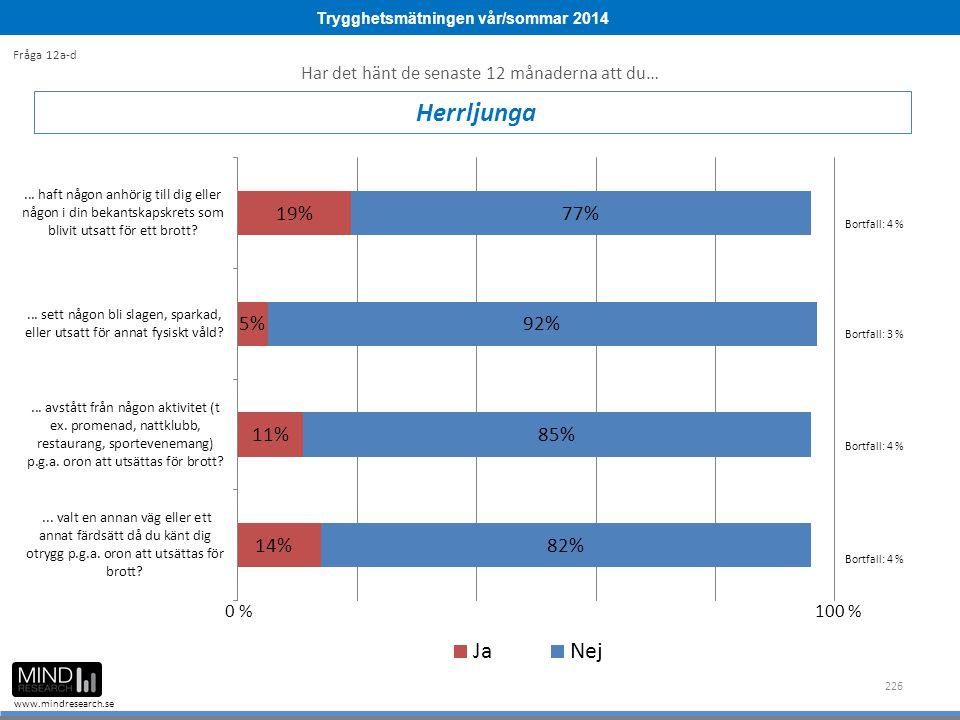 Trygghetsmätningen vår/sommar 2014 www.mindresearch.se 226 Herrljunga Fråga 12a-d Bortfall: 4 % Bortfall: 3 % 0 %100 % Har det hänt de senaste 12 måna