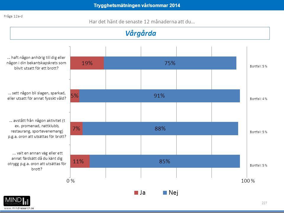 Trygghetsmätningen vår/sommar 2014 www.mindresearch.se 227 Vårgårda Fråga 12a-d Bortfall: 5 % Bortfall: 4 % 0 %100 % Har det hänt de senaste 12 månaderna att du… Bortfall: 5 %