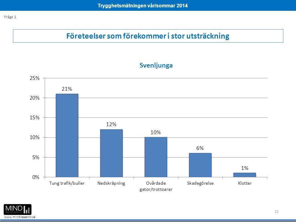Trygghetsmätningen vår/sommar 2014 www.mindresearch.se 23 Företeelser som förekommer i stor utsträckning Fråga 1