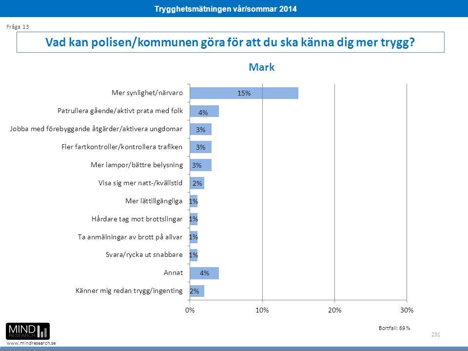 Trygghetsmätningen vår/sommar 2014 www.mindresearch.se 231 Vad kan polisen/kommunen göra för att du ska känna dig mer trygg? Fråga 13 Mark Bortfall: 6