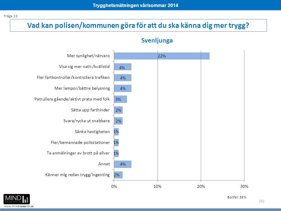 Trygghetsmätningen vår/sommar 2014 www.mindresearch.se 232 Vad kan polisen/kommunen göra för att du ska känna dig mer trygg? Fråga 13 Svenljunga Bortf