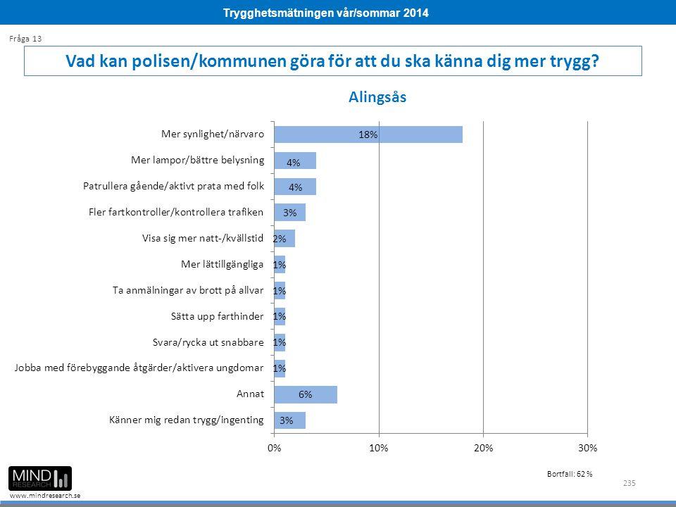 Trygghetsmätningen vår/sommar 2014 www.mindresearch.se 235 Vad kan polisen/kommunen göra för att du ska känna dig mer trygg? Fråga 13 Alingsås Bortfal