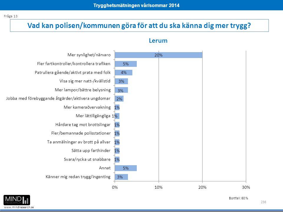 Trygghetsmätningen vår/sommar 2014 www.mindresearch.se 236 Vad kan polisen/kommunen göra för att du ska känna dig mer trygg? Fråga 13 Lerum Bortfall: