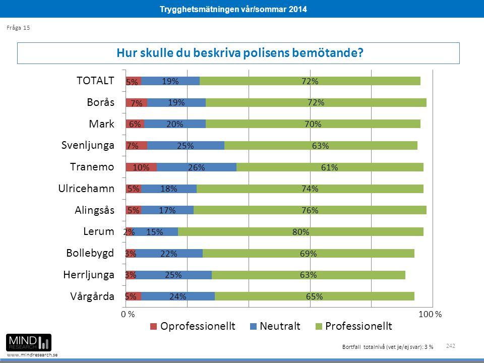 Trygghetsmätningen vår/sommar 2014 www.mindresearch.se 242 Hur skulle du beskriva polisens bemötande.