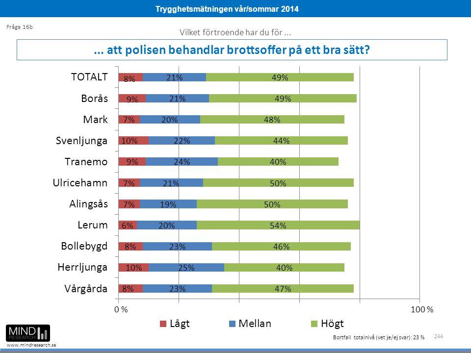 Trygghetsmätningen vår/sommar 2014 www.mindresearch.se 244... att polisen behandlar brottsoffer på ett bra sätt? Vilket förtroende har du för... Fråga