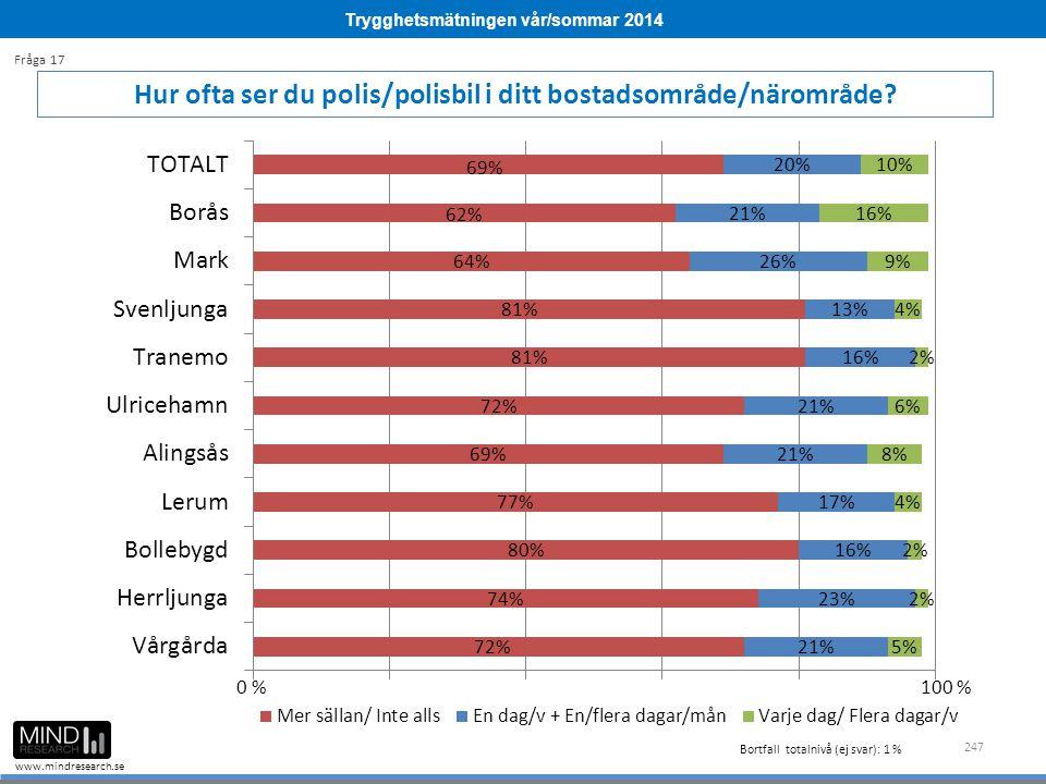 Trygghetsmätningen vår/sommar 2014 www.mindresearch.se 247 Hur ofta ser du polis/polisbil i ditt bostadsområde/närområde? Fråga 17 Bortfall totalnivå