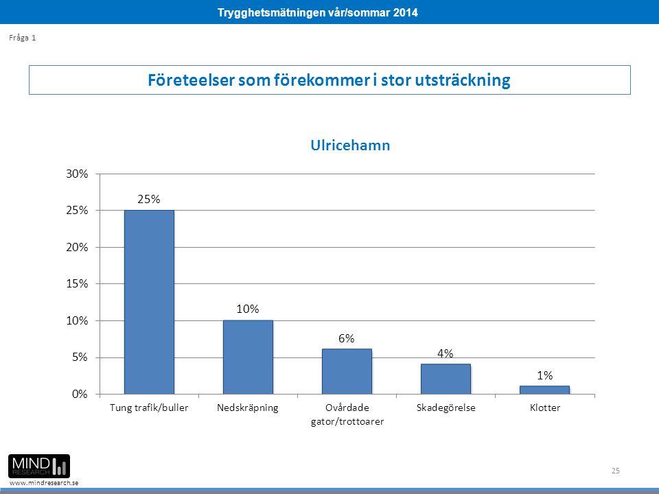 Trygghetsmätningen vår/sommar 2014 www.mindresearch.se 25 Företeelser som förekommer i stor utsträckning Fråga 1