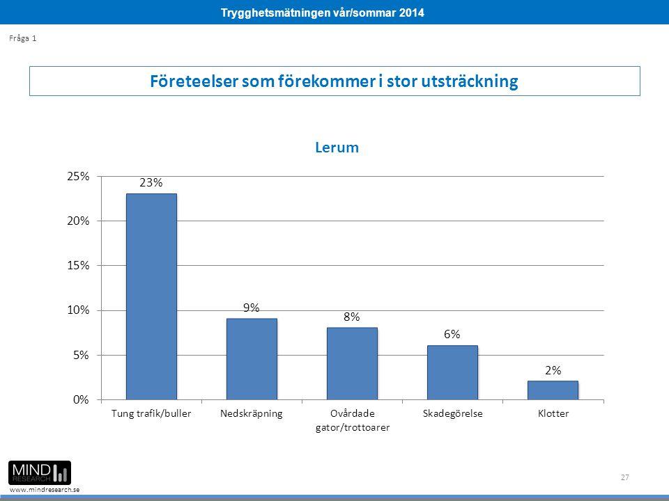 Trygghetsmätningen vår/sommar 2014 www.mindresearch.se 27 Företeelser som förekommer i stor utsträckning Fråga 1